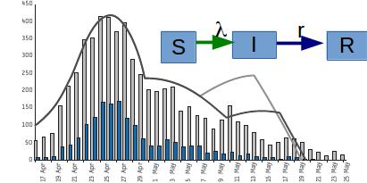 Modelagem Matemática de Doenças Transmissíveis